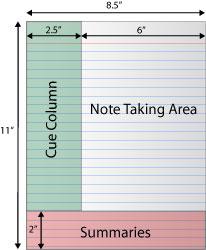 Cornell Diagram